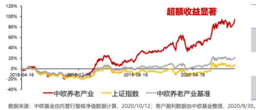 """中欧基金许文星:""""成长股捕手""""如何做到历史年化24.4%?"""
