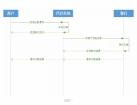 什么是BC支付接口以及API代付接口