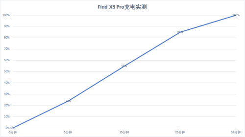 5G旗舰天花板?Find X3 Pro靠10亿色臻彩屏+LTPO折服一大波用户