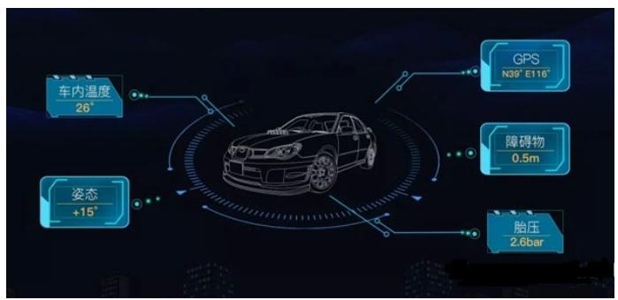 相辅相成共创美好科技未来 简要分析车联网、5G和自动驾驶的关系