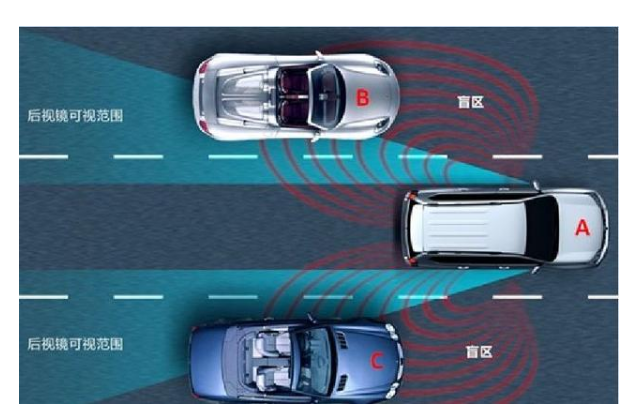 ADAS高级辅助驾驶之LCDA并线辅助 消除视线盲区提高行车安全