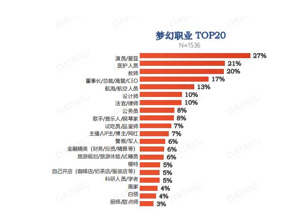 敢于追求事业的成功和人生的自由 2020年中国女性梦幻职业白皮书
