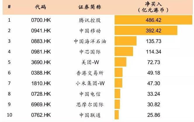 """内地资金抱团抢龙头 """"港股茅台""""腾讯突破700港元"""
