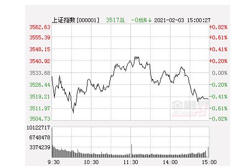 近端次新股尾盘再度爆发 沪指跌0.46%创业板指跌0.15%,农牧饲渔板块大涨
