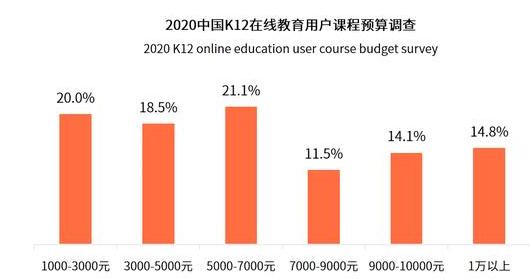 2020年中国K12在线教育行业用户调研分析 近七成用户从熟人推荐中得知课程信息