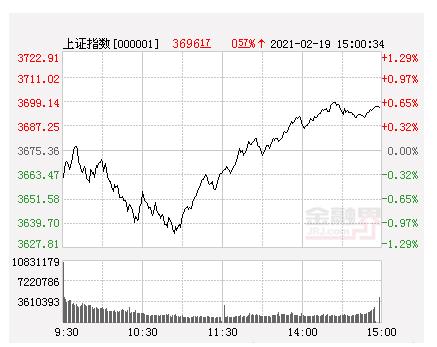 北向资金净流入近百亿元 A股探底回升逾百股涨停沪指涨创业板指跌