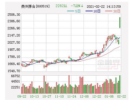 白酒股价支撑因素更多回到业绩长期驱动上 贵州茅台跌近7%失守2300元关口