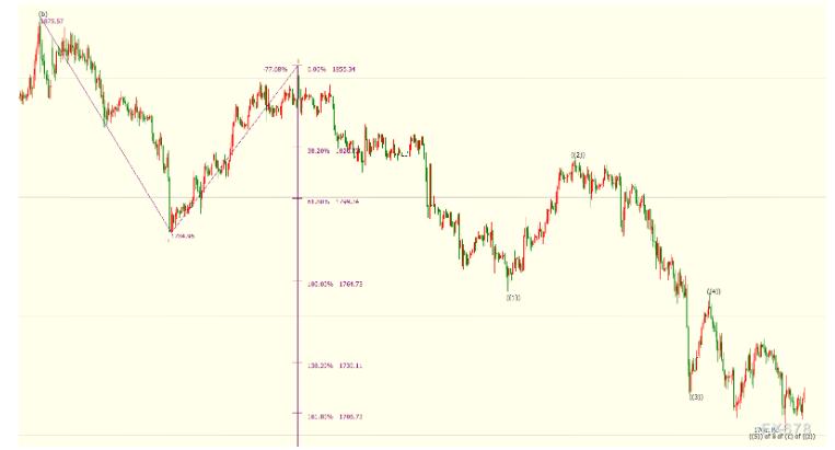 【黄金】黄金温和反弹经济复苏存软肋 现货黄金料跌向1680美元附近