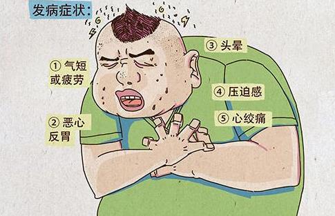什么是冠心病?冠心病的症状有哪些?