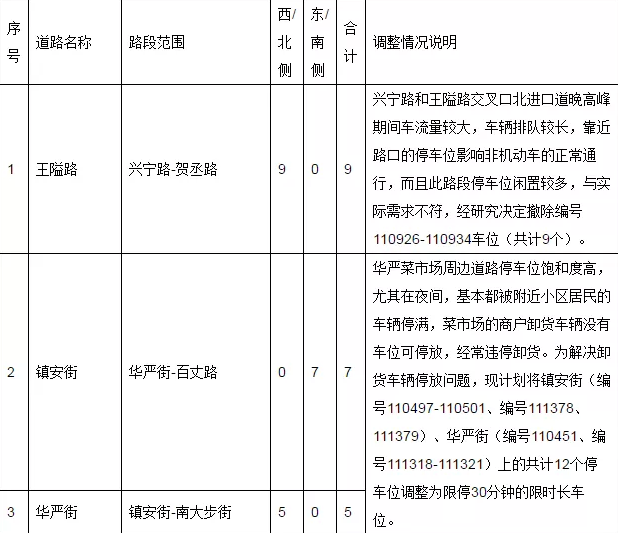 宁波限行2021最新通知 完善宁波市中心城区快速路网交通组织