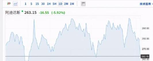 """""""H&M耐克阿迪股价大跌!国产服装品牌股价继续大涨多家国外品牌""""求生欲""""满满"""