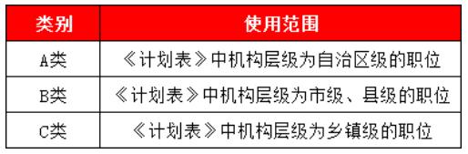 2020年广西公务员考试真题申论C类 2020区考申论ABC类的同与不同