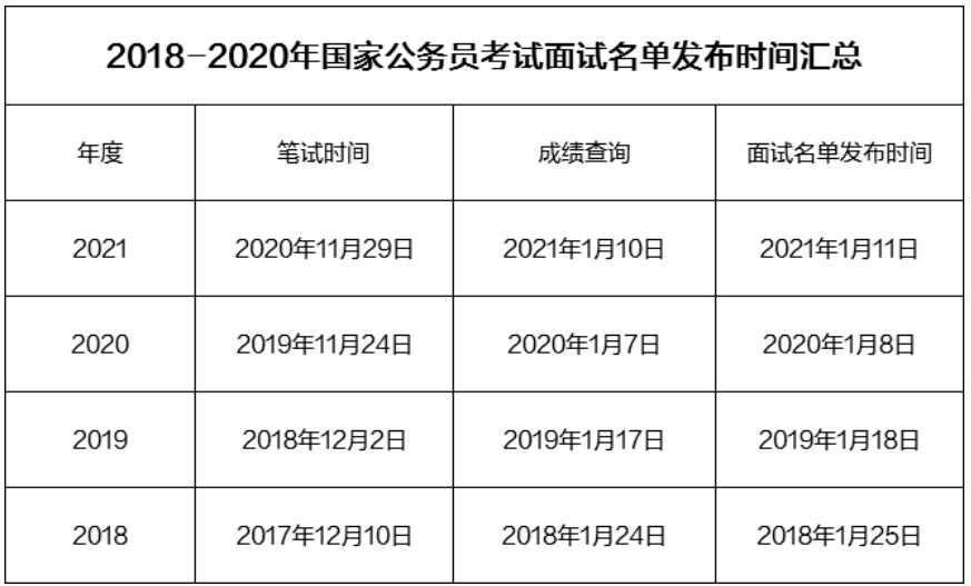 2021年国家公务员面试时间要提前 附历年国考面试时间及2020国考面试试题
