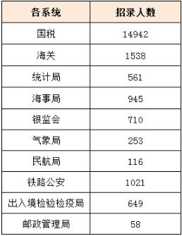 2021年国家公务员考试职位表解读 今年国考扩招1598人