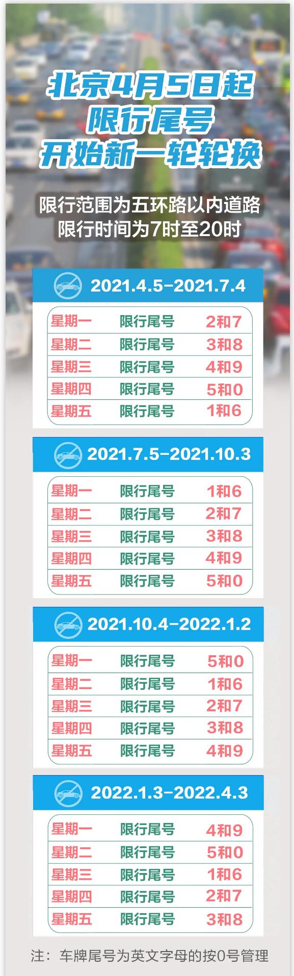 北京限行规定2021年4月最新通知 北京市实施工作日高峰时段区域限行交通管理措施