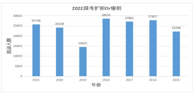 2022国考大趋势会以怎样的方向发展?