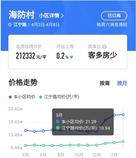 【上海学区房加速崩塌】二手房价格上涨反过来会抬高市场预期