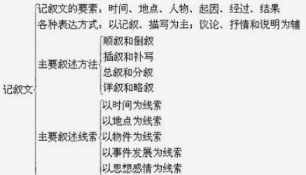 中考语文记叙文阅读答题技巧分享2021 从了解表达技巧与表现手法等方面开始