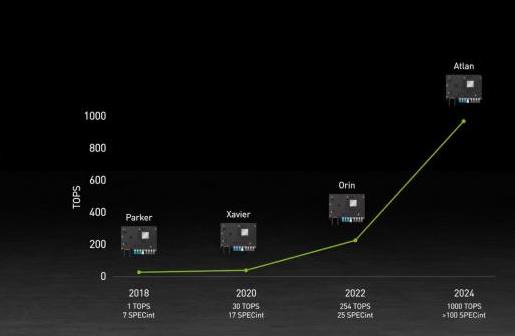英伟达发布自动驾驶芯片 英伟达自动驾驶芯片算力业界领先