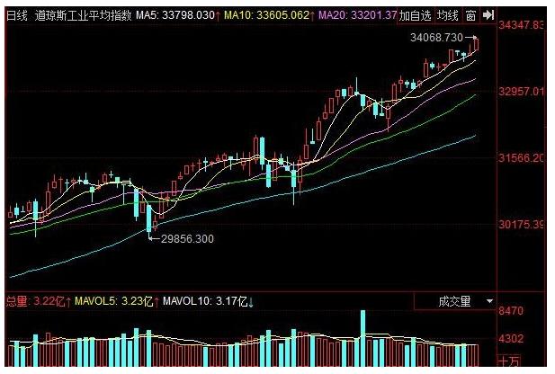 道指首次站上34000点:道指是什么意思?美股大涨对中国股市有什么影响?