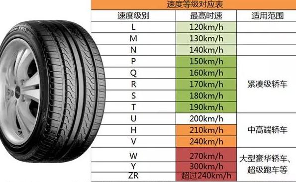 【汽车轮胎尺寸怎么看】汽车轮胎尺寸大小的区别