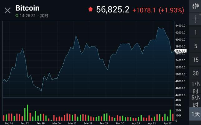 比特币现2月以来最大跌幅 监管趋严下是入场还是逃离
