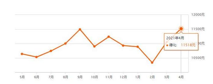 【省会城市房价变化】广州杭州南京涨幅居前三,7城低于一年前