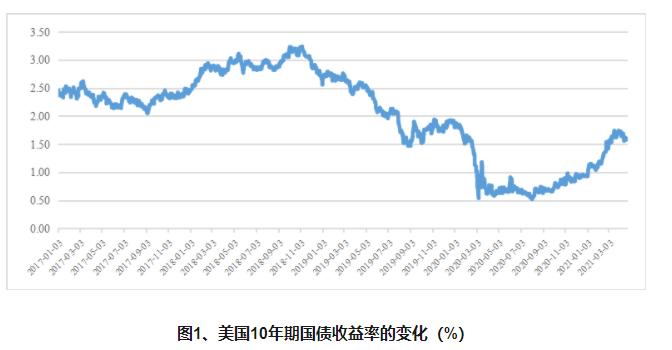 为什么美债收益率近期的盘整性下调?美债收益率近期的盘整性下调原因有哪些?