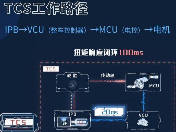 中国首个ipb智能集成制动系统投入使用 比亚迪汉首次搭载ipb智能集成制动系统