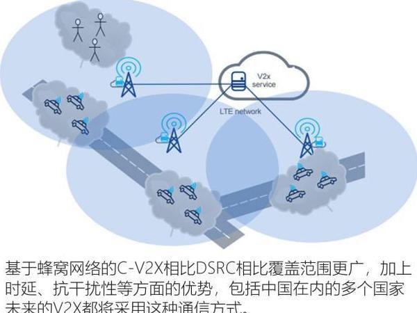 C-V2X车联网先导区开建! C-V2X车联网先导区开建有什么重要意义