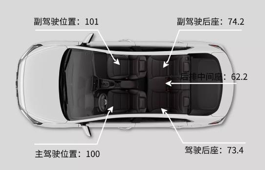 小轿车上哪个座位最安全?你的选择是车上最安全的座位吗?