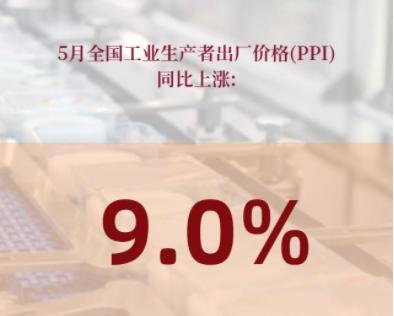 5月PPI同比上涨9.0%,6月我国工业产品价格将会继续上涨吗?