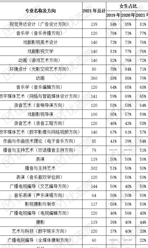 2021年中国传媒大学艺考名单 整体校考成绩有所回落