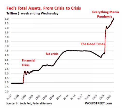 48000亿资金涌入美联储市场在担忧什么?美联储的史诗级宽松政策是否要收紧?