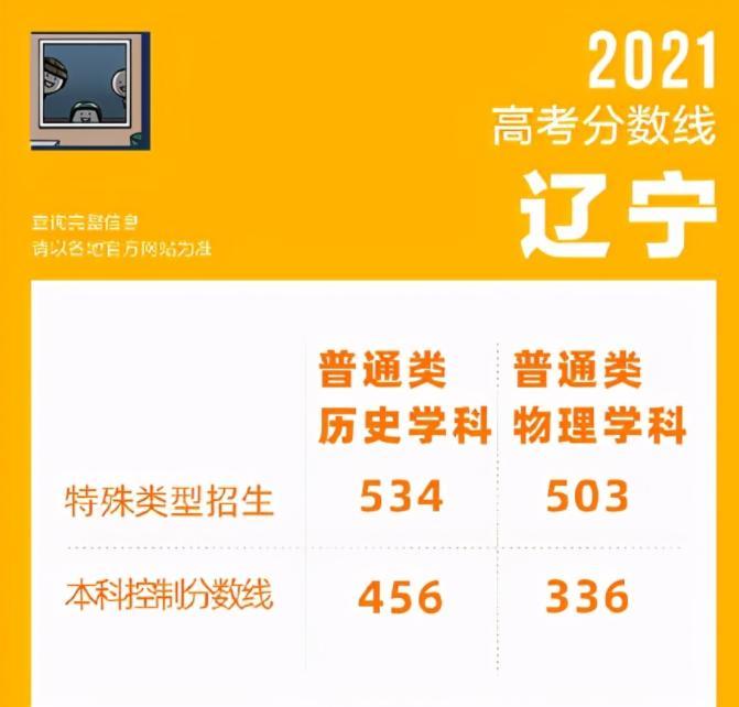 辽宁最低多少分能上985?省内值得报考的大学一览