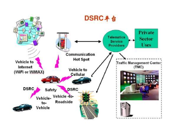 美国政府放弃DSRC车联网技术惹官司 美国为什么放弃DSRC车联网技术