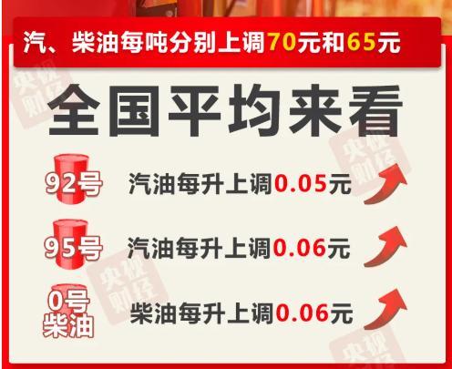 7月油价维持高位是什么情况?最新汽油价格再次上调!