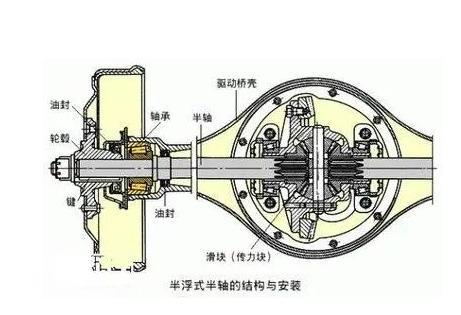 【半轴齿轮】汽车半轴齿轮的作用有哪些?