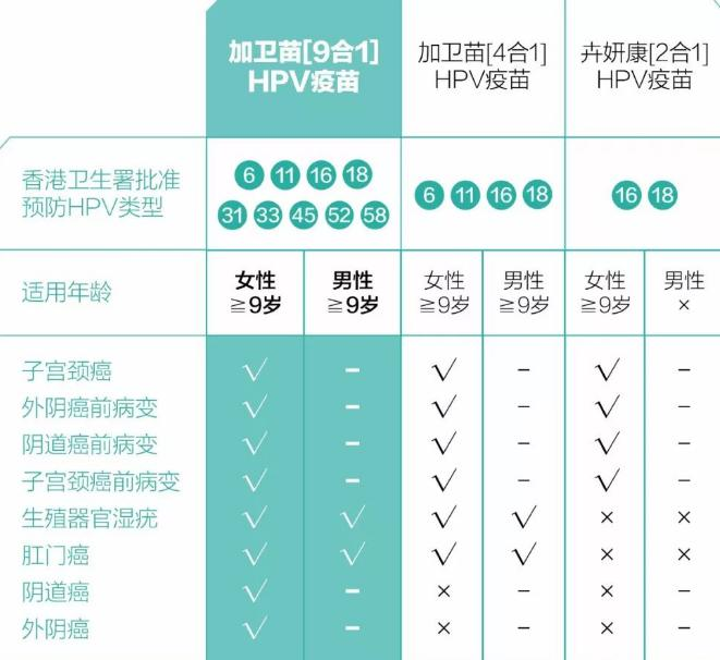 2价、4价、9价HVP疫苗分别多少钱?内地及香港HPV疫苗价格说明