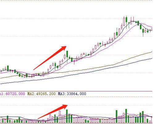 股价的量价关系    量价关系学得好,预判个股未来走势