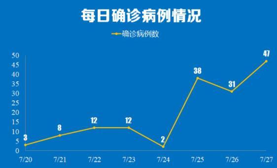 南京疫情传播链增至170人 最新消息南京疫情传播链增至170人