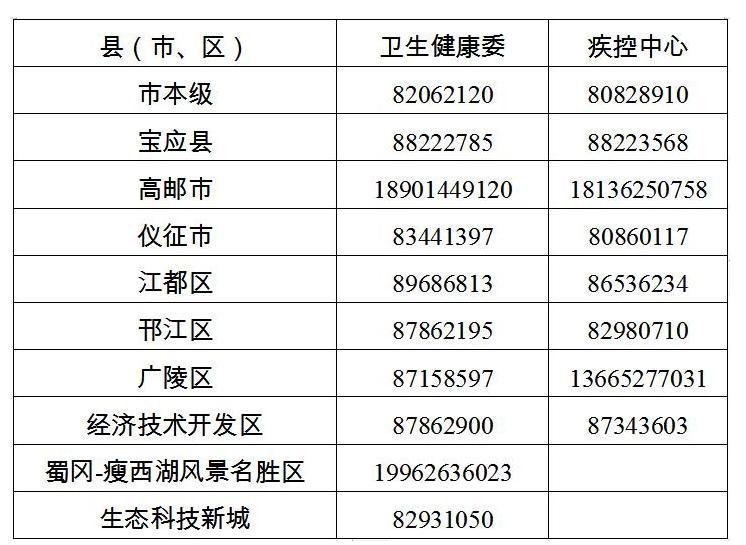江苏昨日新增40例本土确诊(扬州36例南京4例) 8月5日江苏疫情最新消息情况
