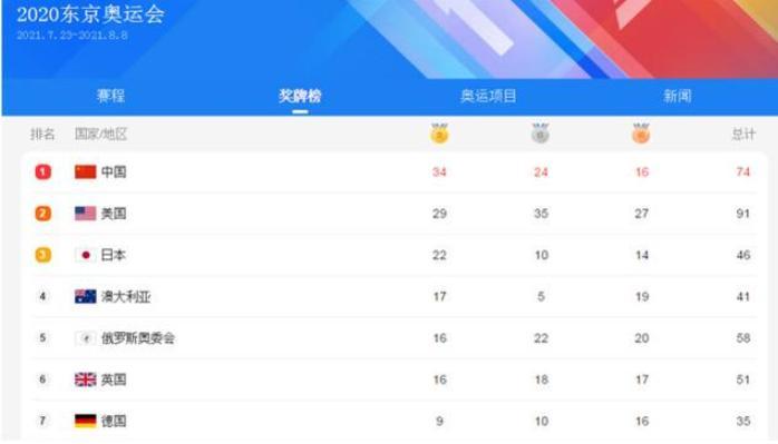中国奖牌榜碾压美国位居第一  东京奥运会战况激烈