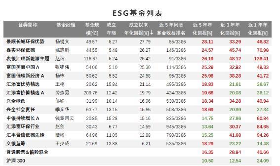 ESG基金业绩分化年内收益最大相差比重百分点