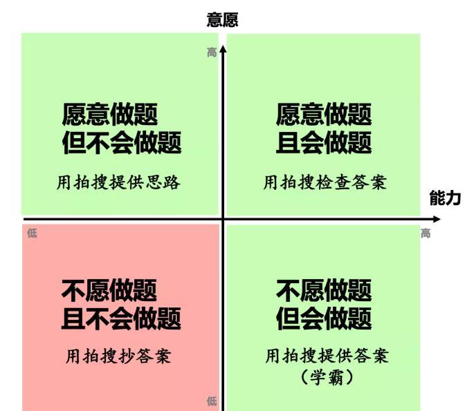 作业帮上线五款素质教育课程,其是否要转型素质教育方向?