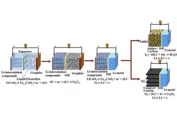东京理科大学发明研究双电层效应新方法 加速改善全固态电池应用