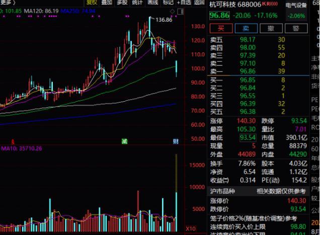 A股千元相传只剩茅台这一家产业,中国平安跌破50元