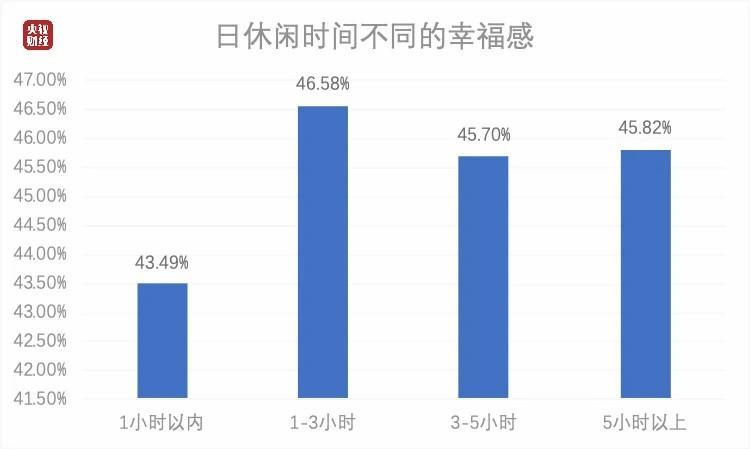 中国人每日平均休闲时间出炉,中国人每日平均休闲时间你达标了吗?