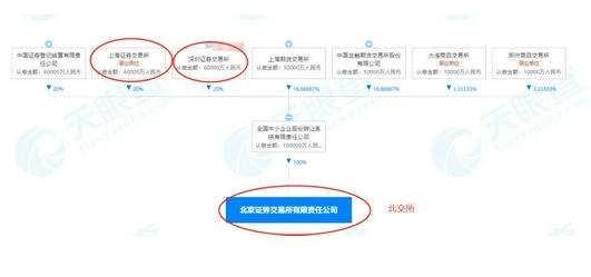 一文看懂北交所首批业务规则 北京证券交易所首批业务规则出炉