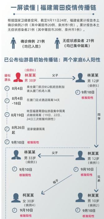 福建本次疫情已经波及66人,一张图告诉你整个疫情的传播链!